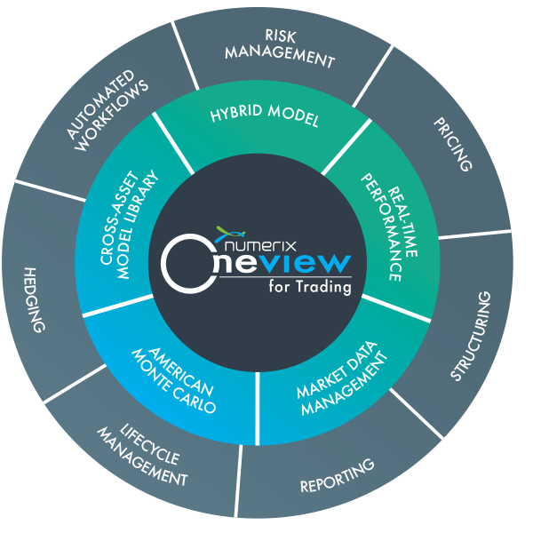 Oneview For Trading: Cross Asset Model Library, Real-time performance, market data management, lifecycle management, american montecaro, structuring, pricing, reporting, hedging, workflows
