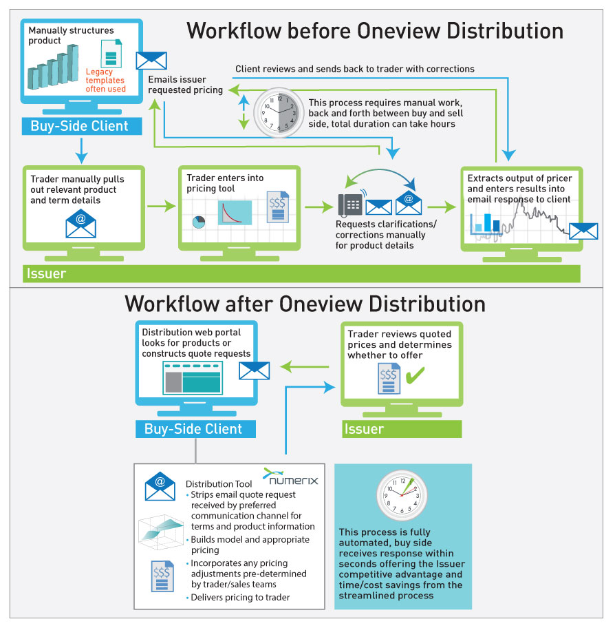 Price Discovery Workflow Before and After IPDS