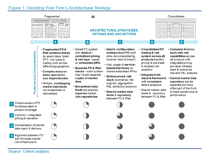 Figure 1: Deciding Your Firm's Architectural Strategy